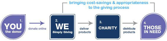 Donor -> Simply Giving -> Charity -> Those In Need